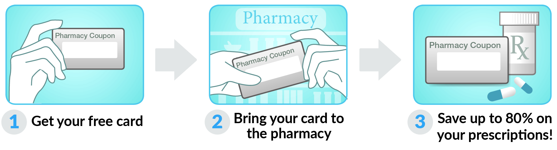 How to use Nevada Drug Card Card